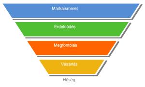 Marketing Tervezés - Vásárlási ciklus - Legyjelenonline.hu